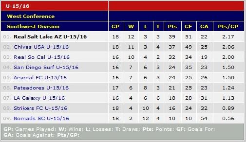 U16 Feb. 27 Standings