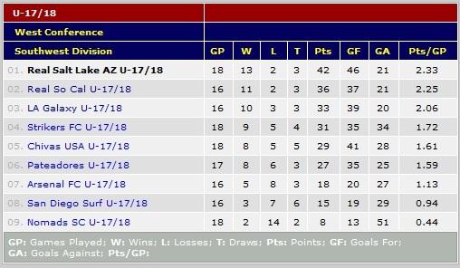 U18 Feb. 27 Standings