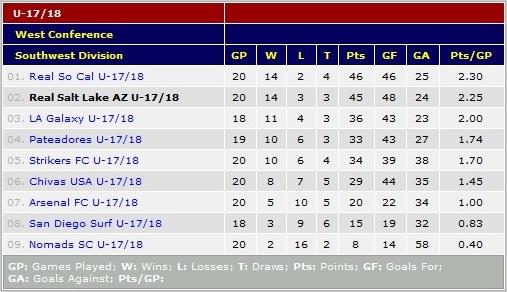 U18 Standings