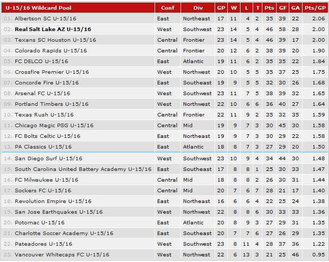 U16 wild card